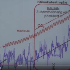 Klimalüge – bereits 2013 öffentlich-wissenschaftlich in Amerika enthüllt